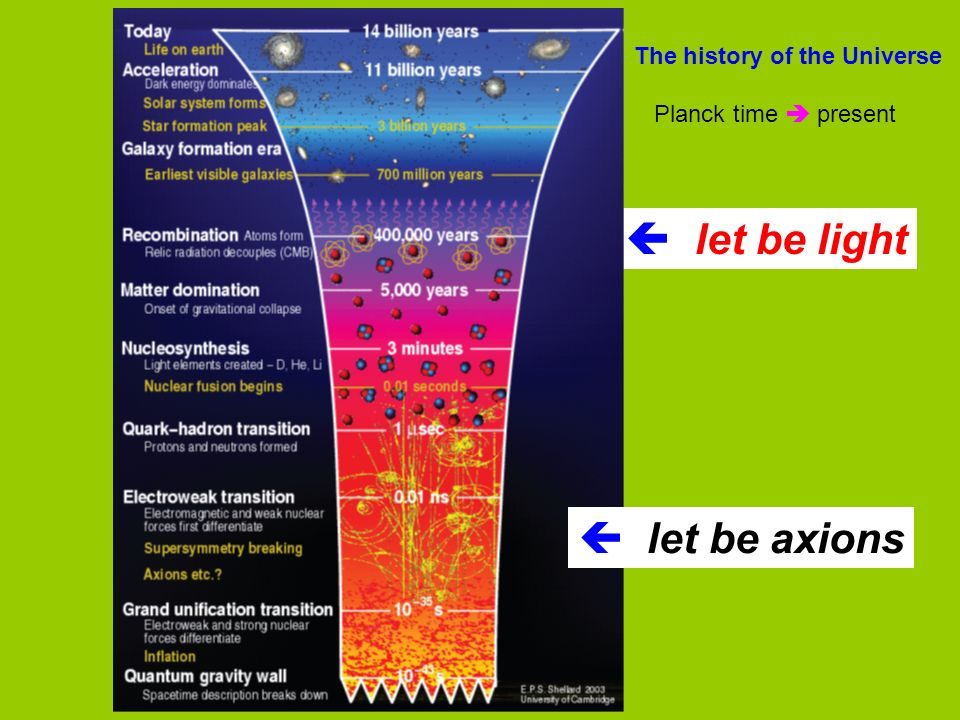let be light let be axions The history of the Universe Planck time present