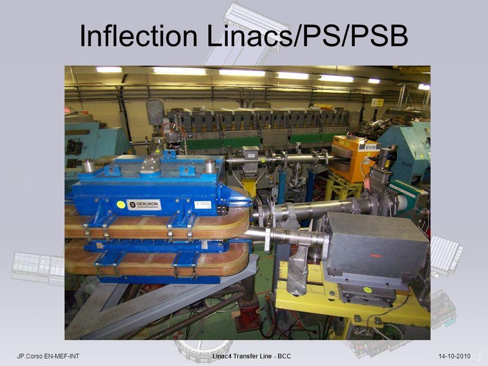 JP.Corso EN-MEF-INT Linac4 Transfer Line - BCC 14-10-2010 Inflection Linacs/PS/PSB