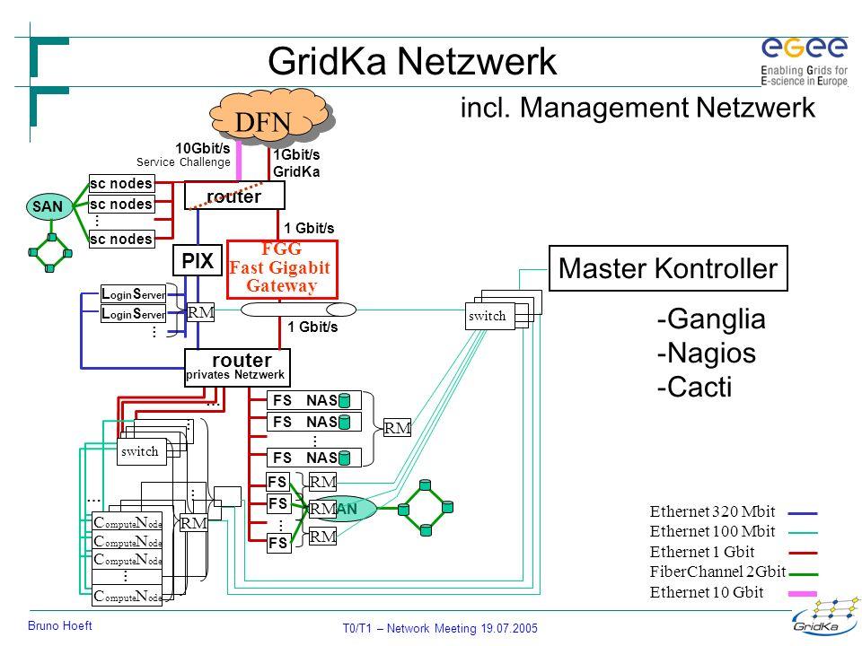 T0/T1 – Network Meeting 19.07.2005 Bruno Hoeft router 1Gbit/s GridKa PIX L ogin S erver … FS … … privates Netzwerk … FS NAS FS DFN … … C ompute N ode