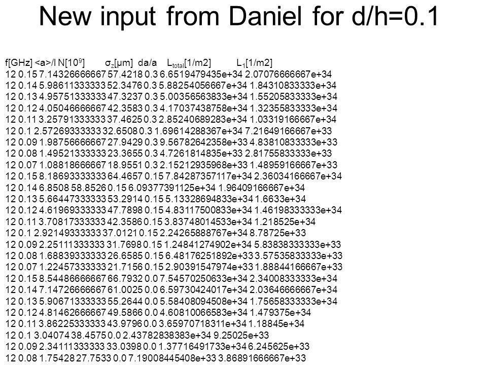 New input from Daniel for d/h=0.1 f[GHz] /l N[10 9 ] σ z [μm] da/a L total [1/m2] L 1 [1/m2] 12 0.15 7.14326666667 57.4218 0.3 6.6519479435e+34 2.07076666667e+34 12 0.14 5.98611333333 52.3476 0.3 5.88254056667e+34 1.84310833333e+34 12 0.13 4.95751333333 47.3237 0.3 5.00356563833e+34 1.55205833333e+34 12 0.12 4.05046666667 42.3583 0.3 4.17037438758e+34 1.32355833333e+34 12 0.11 3.25791333333 37.4625 0.3 2.85240689283e+34 1.03319166667e+34 12 0.1 2.57269333333 32.6508 0.3 1.69614288367e+34 7.21649166667e+33 12 0.09 1.98756666667 27.9429 0.3 9.56782642358e+33 4.83810833333e+33 12 0.08 1.49521333333 23.3655 0.3 4.7261814835e+33 2.81755833333e+33 12 0.07 1.08818666667 18.9551 0.3 2.15212935968e+33 1.48959166667e+33 12 0.15 8.18693333333 64.4657 0.15 7.84287357117e+34 2.36034166667e+34 12 0.14 6.8508 58.8526 0.15 6.09377391125e+34 1.96409166667e+34 12 0.13 5.66447333333 53.2914 0.15 5.13328694833e+34 1.6633e+34 12 0.12 4.61969333333 47.7898 0.15 4.83117500833e+34 1.46198333333e+34 12 0.11 3.70817333333 42.3586 0.15 3.83748014533e+34 1.218525e+34 12 0.1 2.92149333333 37.0121 0.15 2.24265888767e+34 8.78725e+33 12 0.09 2.25111333333 31.7698 0.15 1.24841274902e+34 5.83838333333e+33 12 0.08 1.68839333333 26.6585 0.15 6.48176251892e+33 3.57535833333e+33 12 0.07 1.22457333333 21.7156 0.15 2.90391547974e+33 1.88844166667e+33 12 0.15 8.54486666667 66.7932 0.0 7.54570250633e+34 2.34008333333e+34 12 0.14 7.14726666667 61.0025 0.0 6.59730424017e+34 2.03646666667e+34 12 0.13 5.90671333333 55.2644 0.0 5.58408094508e+34 1.75658333333e+34 12 0.12 4.81462666667 49.5866 0.0 4.60810066583e+34 1.479375e+34 12 0.11 3.86225333333 43.9796 0.0 3.65970718311e+34 1.18845e+34 12 0.1 3.04074 38.4575 0.0 2.43782838383e+34 9.25025e+33 12 0.09 2.34111333333 33.0398 0.0 1.37716491733e+34 6.245625e+33 12 0.08 1.75428 27.7533 0.0 7.19008445408e+33 3.86891666667e+33