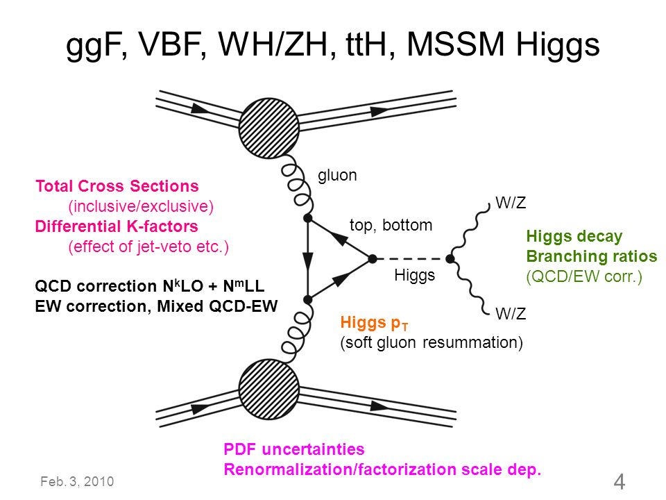 ggF, VBF, WH/ZH, ttH, MSSM Higgs Higgs W/Z top, bottom gluon W/Z Total Cross Sections (inclusive/exclusive) Differential K-factors (effect of jet-veto