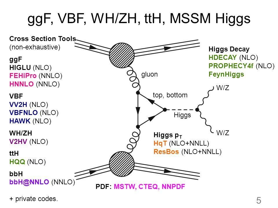 ggF, VBF, WH/ZH, ttH, MSSM Higgs Higgs W/Z top, bottom gluon W/Z Cross Section Tools (non-exhaustive) ggF HIGLU (NLO) FEHiPro (NNLO) HNNLO (NNLO) VBF VV2H (NLO) VBFNLO (NLO) HAWK (NLO) WH/ZH V2HV (NLO) ttH HQQ (NLO) bbH bbH@NNLO (NNLO) + private codes.