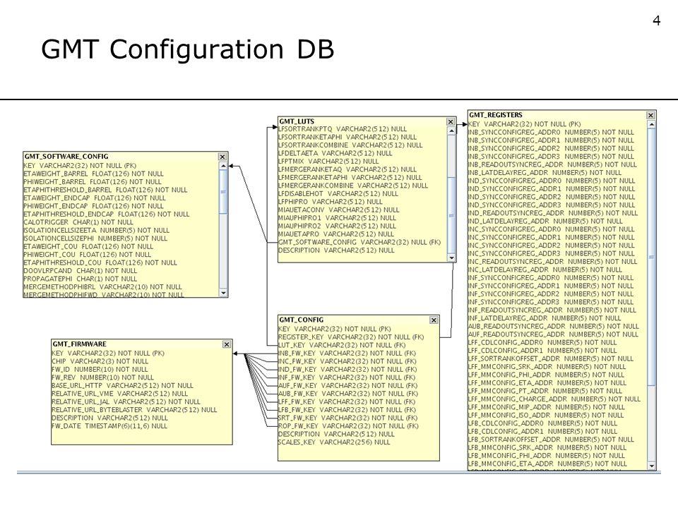 4 GMT Configuration DB