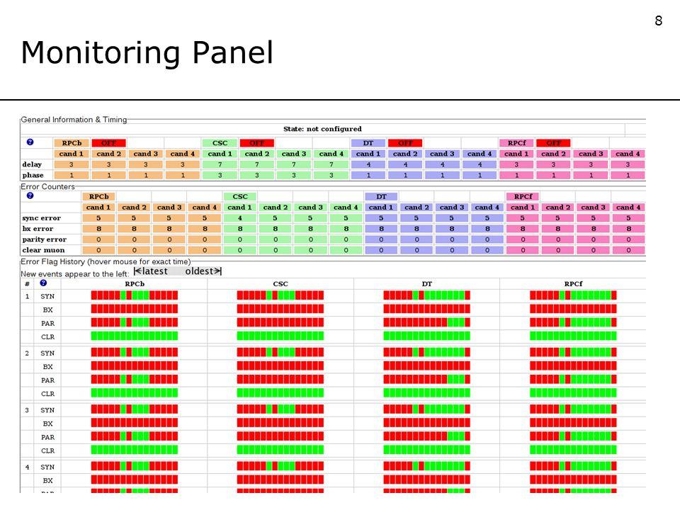 8 Monitoring Panel