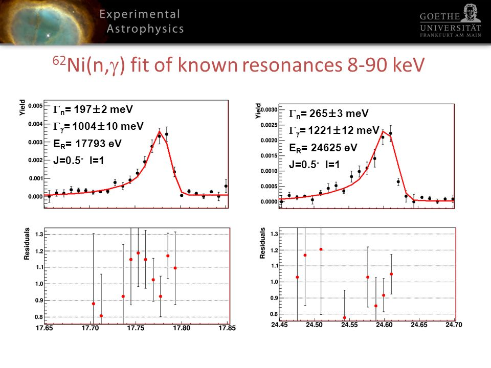 62 Ni(n, ) fit of known resonances 8-90 keV n = 562±6 meV = 1088±11 meV E R = 28430 eV J=0.5 - l=1 n = 1350±13 meV = 997±10 meV E R = 29508 eV J=0.5 - l=1