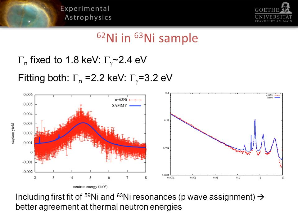 62 Ni in 63 Ni sample n fixed to 1.8 keV: ~2.4 eV Fitting both: n =2.2 keV: =3.2 eV Thermal cross sections: 62 Ni: 15 b (prev.