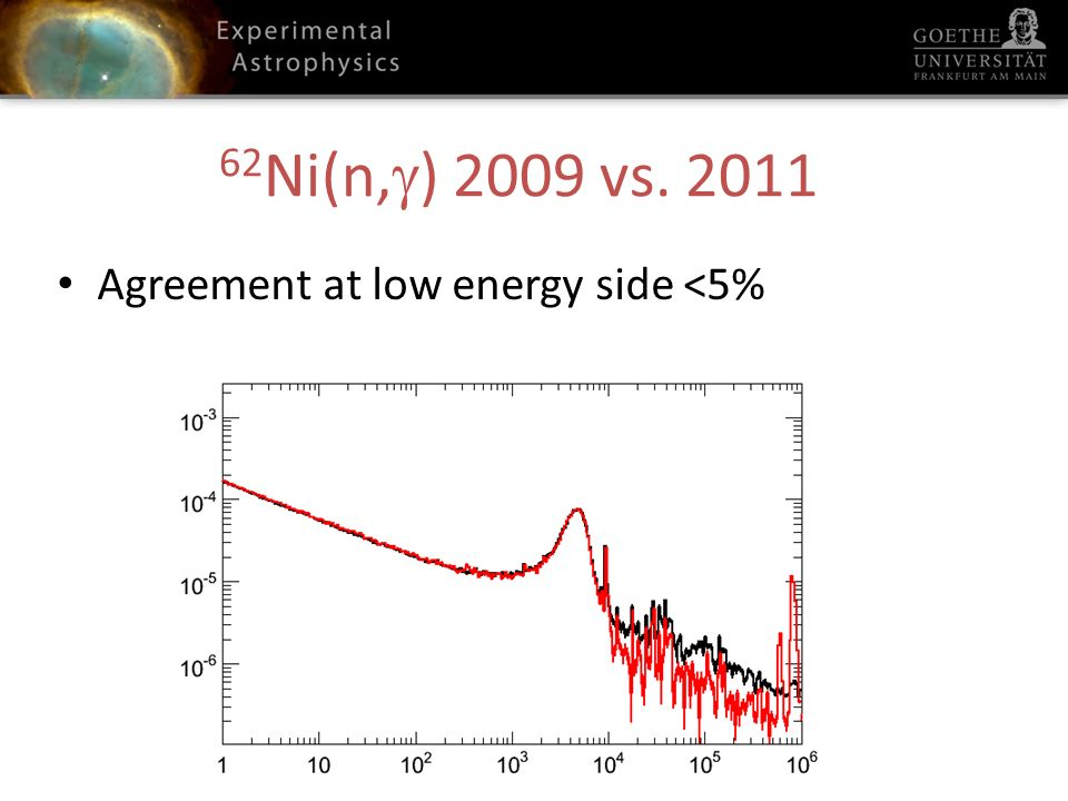 62 Ni(n, ) 2009 vs. 2011 Agreement at low energy side <5%