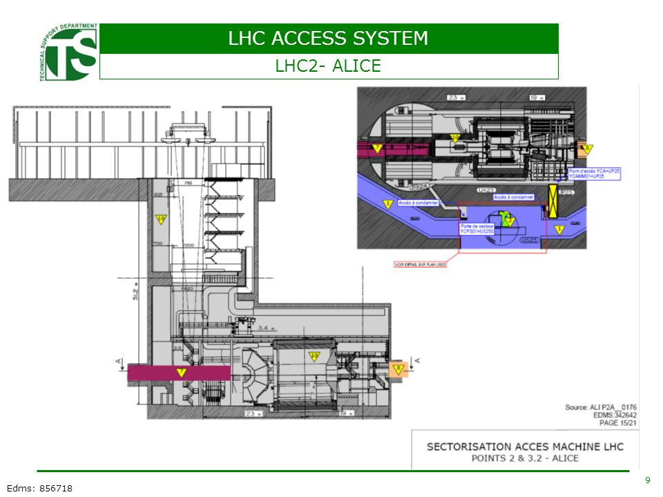 LHC ACCESS SYSTEM 9 Edms: 856718 LHC2- ALICE