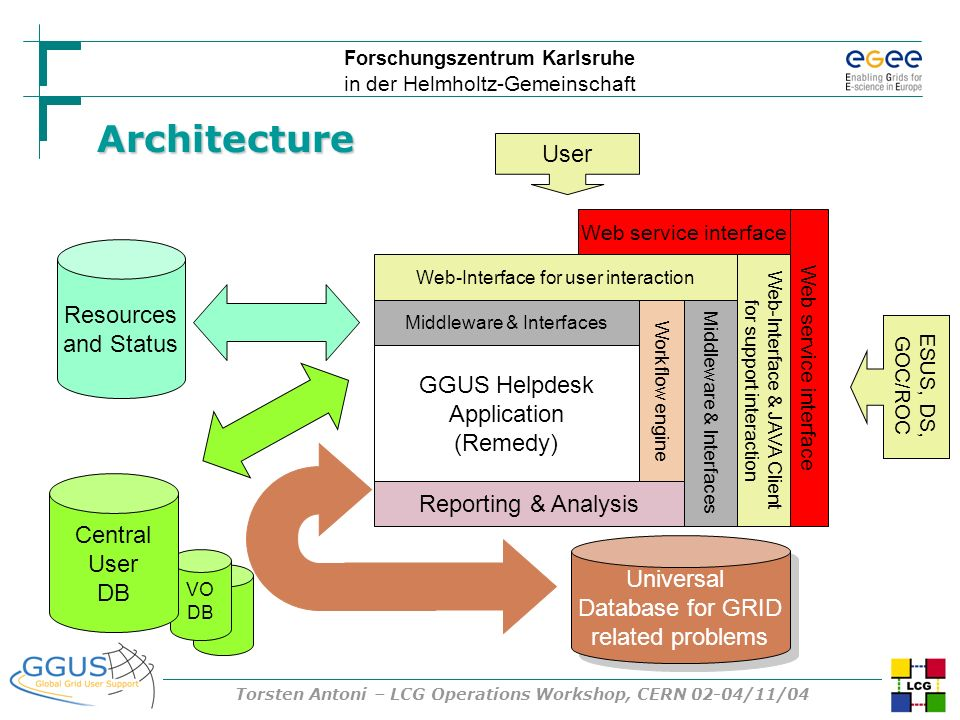 Forschungszentrum Karlsruhe in der Helmholtz-Gemeinschaft Torsten Antoni – LCG Operations Workshop, CERN 02-04/11/04 Middleware & Interfaces GGUS Help