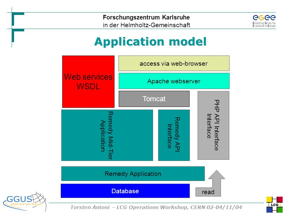Forschungszentrum Karlsruhe in der Helmholtz-Gemeinschaft Torsten Antoni – LCG Operations Workshop, CERN 02-04/11/04 Remedy Mid-Tier Application PHP A