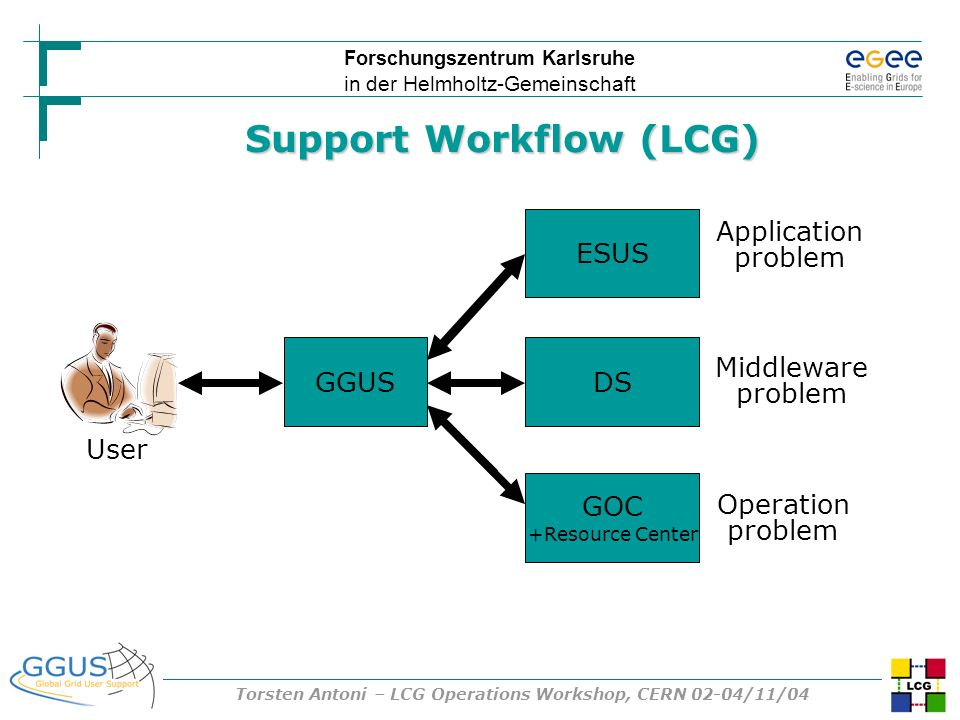 Forschungszentrum Karlsruhe in der Helmholtz-Gemeinschaft Torsten Antoni – LCG Operations Workshop, CERN 02-04/11/04 Support Workflow (LCG) ESUS GOC +