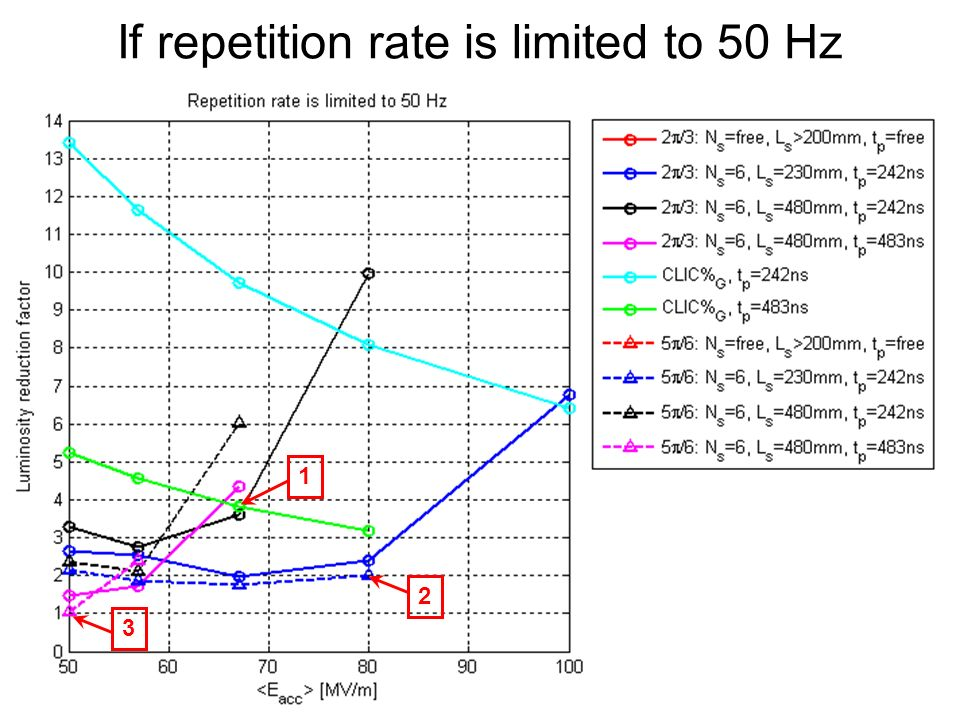 If repetition rate is limited to 50 Hz 2 1 3