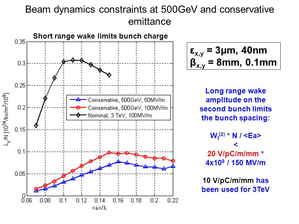Other constraints Rf constraints: –18 Wu –260 MV/m –56 K –Rf phase advance per cell: 120 or 150 degree No 3TeV constraints: –Structure length L s more than 200 mm; –Pulse length t p is free –Bunch spacing N s is free 3TeV constraints N s = 6: 1.L s = 230 mm; t p = 242 ns 2.L s = 480 mm; t p = 242 ns 3.L s = 480 mm; t p = 483 ns