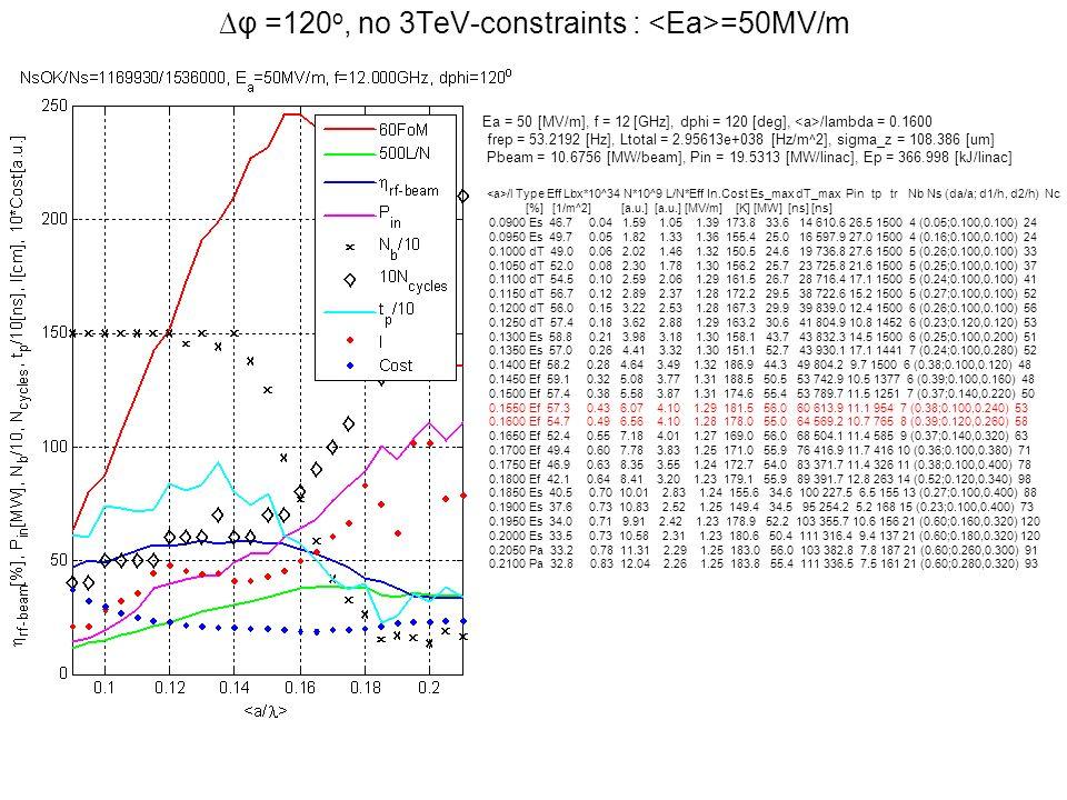 φ =120 o, no 3TeV-constraints : =50MV/m Ea = 50 [MV/m], f = 12 [GHz], dphi = 120 [deg], /lambda = 0.1600 frep = 53.2192 [Hz], Ltotal = 2.95613e+038 [H