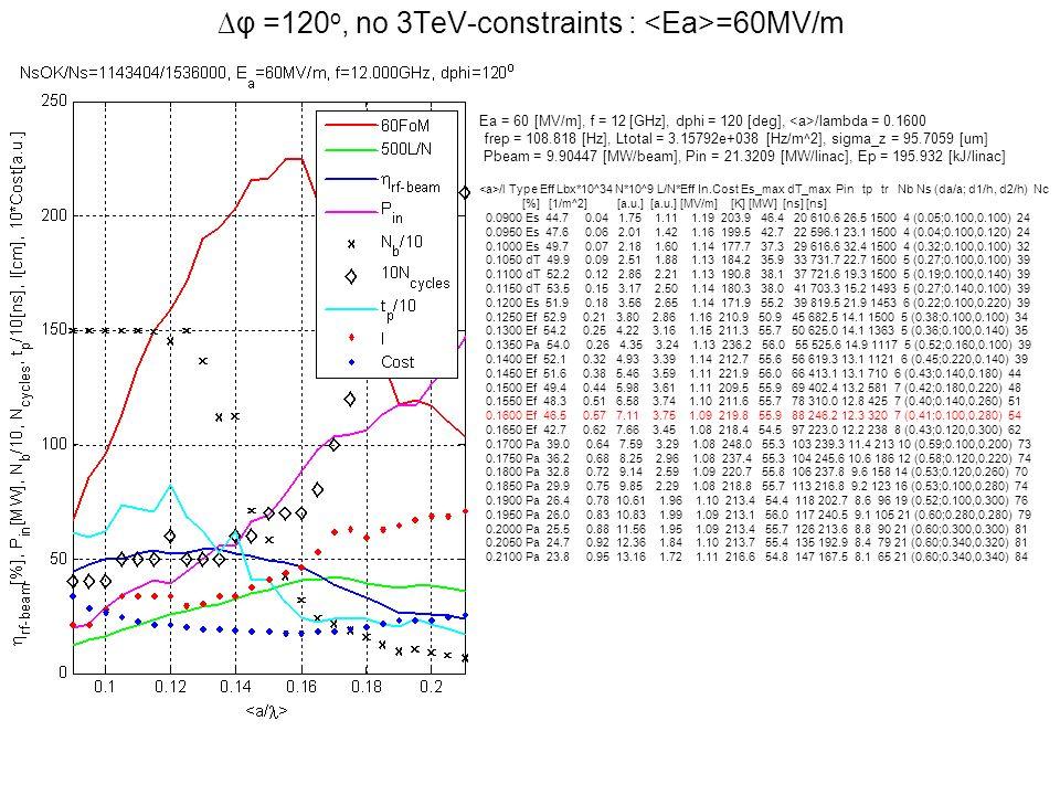 φ =120 o, no 3TeV-constraints : =60MV/m Ea = 60 [MV/m], f = 12 [GHz], dphi = 120 [deg], /lambda = 0.1600 frep = 108.818 [Hz], Ltotal = 3.15792e+038 [H