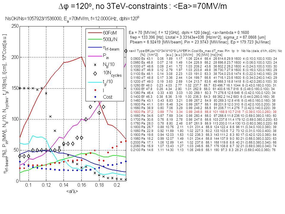 φ =120 o, no 3TeV-constraints : =70MV/m Ea = 70 [MV/m], f = 12 [GHz], dphi = 120 [deg], /lambda = 0.1600 frep = 133.396 [Hz], Ltotal = 3.33143e+038 [H