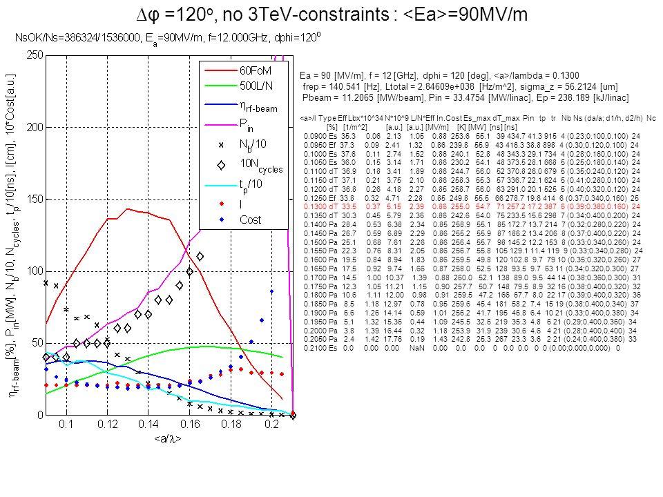 φ =120 o, no 3TeV-constraints : =90MV/m Ea = 90 [MV/m], f = 12 [GHz], dphi = 120 [deg], /lambda = 0.1300 frep = 140.541 [Hz], Ltotal = 2.84609e+038 [H