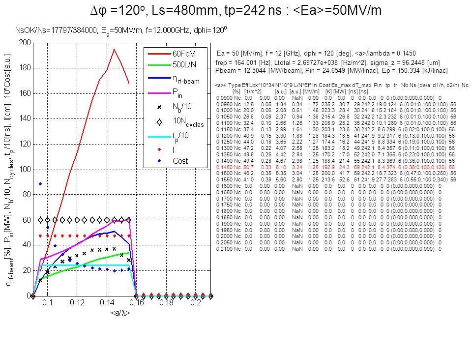 φ =120 o, Ls=480mm, tp=242 ns : =50MV/m Ea = 50 [MV/m], f = 12 [GHz], dphi = 120 [deg], /lambda = 0.1450 frep = 164.001 [Hz], Ltotal = 2.69727e+038 [H