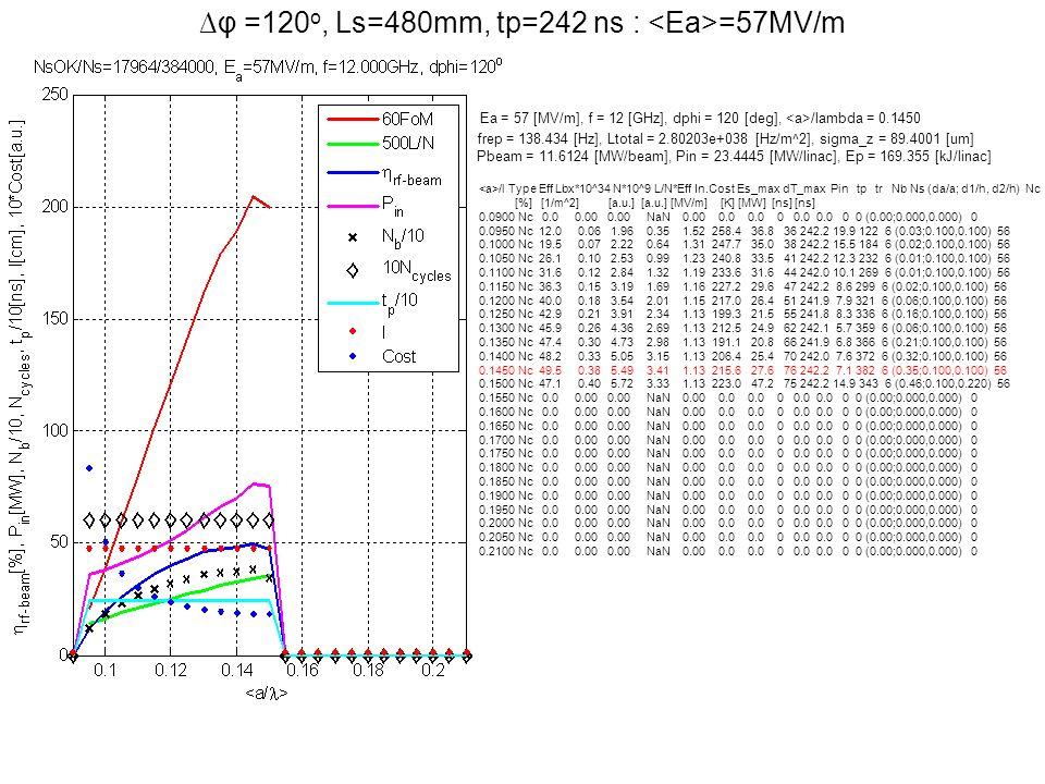 φ =120 o, Ls=480mm, tp=242 ns : =57MV/m Ea = 57 [MV/m], f = 12 [GHz], dphi = 120 [deg], /lambda = 0.1450 frep = 138.434 [Hz], Ltotal = 2.80203e+038 [H