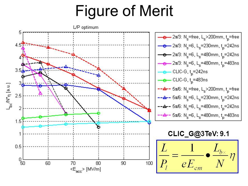 φ =120 o, no 3TeV-constraints : =60MV/m Ea = 60 [MV/m], f = 12 [GHz], dphi = 120 [deg], /lambda = 0.1600 frep = 108.818 [Hz], Ltotal = 3.15792e+038 [Hz/m^2], sigma_z = 95.7059 [um] Pbeam = 9.90447 [MW/beam], Pin = 21.3209 [MW/linac], Ep = 195.932 [kJ/linac] /l Type Eff Lbx*10^34 N*10^9 L/N*Eff In.Cost Es_max dT_max Pin tp tr Nb Ns (da/a; d1/h, d2/h) Nc [%] [1/m^2] [a.u.] [a.u.] [MV/m] [K] [MW] [ns] [ns] 0.0900 Es 44.7 0.04 1.75 1.11 1.19 203.9 46.4 20 610.6 26.5 1500 4 (0.05;0.100,0.100) 24 0.0950 Es 47.6 0.06 2.01 1.42 1.16 199.5 42.7 22 596.1 23.1 1500 4 (0.04;0.100,0.120) 24 0.1000 Es 49.7 0.07 2.18 1.60 1.14 177.7 37.3 29 616.6 32.4 1500 4 (0.32;0.100,0.100) 32 0.1050 dT 49.9 0.09 2.51 1.88 1.13 184.2 35.9 33 731.7 22.7 1500 5 (0.27;0.100,0.100) 39 0.1100 dT 52.2 0.12 2.86 2.21 1.13 190.8 38.1 37 721.6 19.3 1500 5 (0.19;0.100,0.140) 39 0.1150 dT 53.5 0.15 3.17 2.50 1.14 180.3 38.0 41 703.3 15.2 1493 5 (0.27;0.140,0.100) 39 0.1200 Es 51.9 0.18 3.56 2.65 1.14 171.9 55.2 39 819.5 21.9 1453 6 (0.22;0.100,0.220) 39 0.1250 Ef 52.9 0.21 3.80 2.86 1.16 210.9 50.9 45 682.5 14.1 1500 5 (0.38;0.100,0.100) 34 0.1300 Ef 54.2 0.25 4.22 3.16 1.15 211.3 55.7 50 625.0 14.1 1363 5 (0.36;0.100,0.140) 35 0.1350 Pa 54.0 0.26 4.35 3.24 1.13 236.2 56.0 55 525.6 14.9 1117 5 (0.52;0.160,0.100) 39 0.1400 Ef 52.1 0.32 4.93 3.39 1.14 212.7 55.6 56 619.3 13.1 1121 6 (0.45;0.220,0.140) 39 0.1450 Ef 51.6 0.38 5.46 3.59 1.11 221.9 56.0 66 413.1 13.1 710 6 (0.43;0.140,0.180) 44 0.1500 Ef 49.4 0.44 5.98 3.61 1.11 209.5 55.9 69 402.4 13.2 581 7 (0.42;0.180,0.220) 48 0.1550 Ef 48.3 0.51 6.58 3.74 1.10 211.6 55.7 78 310.0 12.8 425 7 (0.40;0.140,0.260) 51 0.1600 Ef 46.5 0.57 7.11 3.75 1.09 219.8 55.9 88 246.2 12.3 320 7 (0.41;0.100,0.280) 54 0.1650 Ef 42.7 0.62 7.66 3.45 1.08 218.4 54.5 97 223.0 12.2 238 8 (0.43;0.120,0.300) 62 0.1700 Pa 39.0 0.64 7.59 3.29 1.08 248.0 55.3 103 239.3 11.4 213 10 (0.59;0.100,0.200) 73 0.1750 Pa 36.2 0.68 8.25 2.96 1.08 237.4 55.3 104 245.6 10.6 186 12 (0.58;0.120,0.22