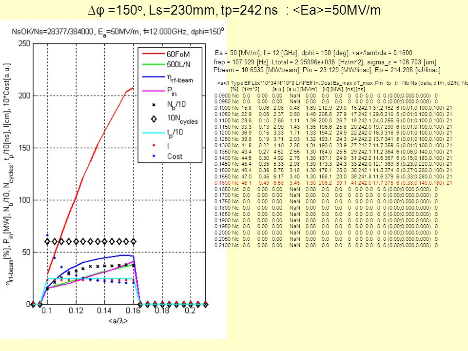 φ =150 o, Ls=230mm, tp=242 ns : =50MV/m Ea = 50 [MV/m], f = 12 [GHz], dphi = 150 [deg], /lambda = 0.1600 frep = 107.929 [Hz], Ltotal = 2.95996e+038 [H