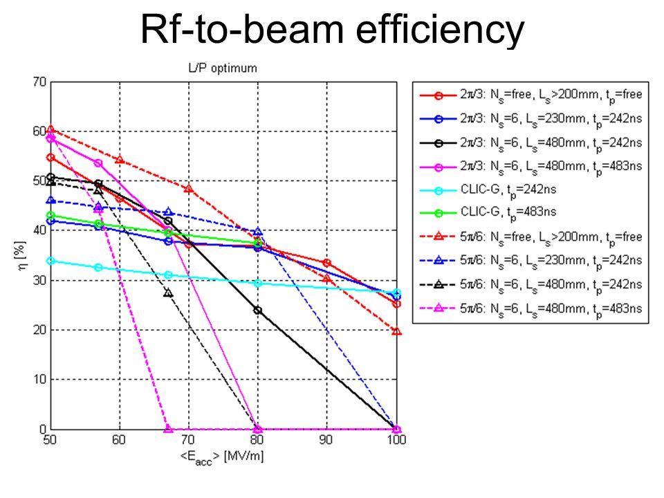 φ =120 o, no 3TeV-constraints : =70MV/m Ea = 70 [MV/m], f = 12 [GHz], dphi = 120 [deg], /lambda = 0.1600 frep = 133.396 [Hz], Ltotal = 3.33143e+038 [Hz/m^2], sigma_z = 87.0868 [um] Pbeam = 8.92419 [MW/beam], Pin = 23.9743 [MW/linac], Ep = 179.723 [kJ/linac] /l Type Eff Lbx*10^34 N*10^9 L/N*Eff In.Cost Es_max dT_max Pin tp tr Nb Ns (da/a; d1/h, d2/h) Nc [%] [1/m^2] [a.u.] [a.u.] [MV/m] [K] [MW] [ns] [ns] 0.0900 Es 43.1 0.05 1.89 1.17 1.05 224.4 55.4 25 614.6 29.9 1500 4 (0.10;0.100,0.100) 24 0.0950 Es 45.8 0.07 2.18 1.49 1.04 226.9 55.2 28 596.8 23.7 1500 4 (0.05;0.100,0.120) 24 0.1000 dT 48.6 0.09 2.41 1.72 1.03 209.2 43.5 36 602.2 26.2 1500 4 (0.24;0.100,0.100) 30 0.1050 dT 46.9 0.12 2.79 1.97 1.03 203.8 49.8 35 730.7 27.9 1500 5 (0.15;0.120,0.180) 29 0.1100 Es 48.1 0.14 3.08 2.23 1.03 191.0 53.3 38 704.0 23.6 1474 5 (0.22;0.140,0.160) 29 0.1150 dT 48.8 0.17 3.36 2.44 1.04 199.7 55.5 41 715.1 23.5 1500 5 (0.34;0.240,0.140) 29 0.1200 dT 49.0 0.19 3.63 2.59 1.04 213.7 53.5 46 668.3 18.8 1418 5 (0.42;0.280,0.100) 30 0.1250 Ef 48.0 0.23 4.03 2.77 1.02 237.7 55.7 53 496.7 16.1 1044 5 (0.43;0.180,0.100) 31 0.1300 Ef 47.8 0.26 4.34 2.90 1.01 252.9 56.0 61 400.6 15.7 816 5 (0.48;0.180,0.100) 34 0.1350 Pa 45.4 0.33 4.93 3.03 1.00 259.1 50.3 71 276.5 12.6 546 5 (0.42;0.100,0.120) 34 0.1400 Ef 45.3 0.38 5.35 3.19 1.00 235.3 54.3 68 352.2 14.2 583 6 (0.44;0.260,0.160) 36 0.1450 Pa 43.1 0.43 5.83 3.21 0.99 257.2 54.9 80 259.3 12.8 415 6 (0.46;0.160,0.160) 38 0.1500 Pa 41.1 0.51 6.46 3.24 0.99 257.7 55.1 89 201.9 12.0 310 6 (0.42;0.100,0.200) 38 0.1550 Pa 38.9 0.60 7.06 3.29 0.99 248.2 55.5 91 206.7 11.4 275 7 (0.42;0.140,0.220) 39 0.1600 Pa 37.2 0.69 7.74 3.34 0.99 246.6 55.8 101 168.9 10.7 216 7 (0.39;0.100,0.260) 39 0.1650 Pa 34.5 0.67 7.59 3.04 0.98 250.4 55.0 97 255.6 11.8 235 10 (0.59;0.380,0.180) 50 0.1700 Pa 30.6 0.75 8.19 2.78 0.98 247.6 55.5 103 237.6 11.4 179 12 (0.59;0.380,0.200) 53 0.1750 Pa 28.0 0.78 8.80 2.48 0.97 251.9 55.9 113 200.0 11.4 130 13 (0.60;0.360,0.220