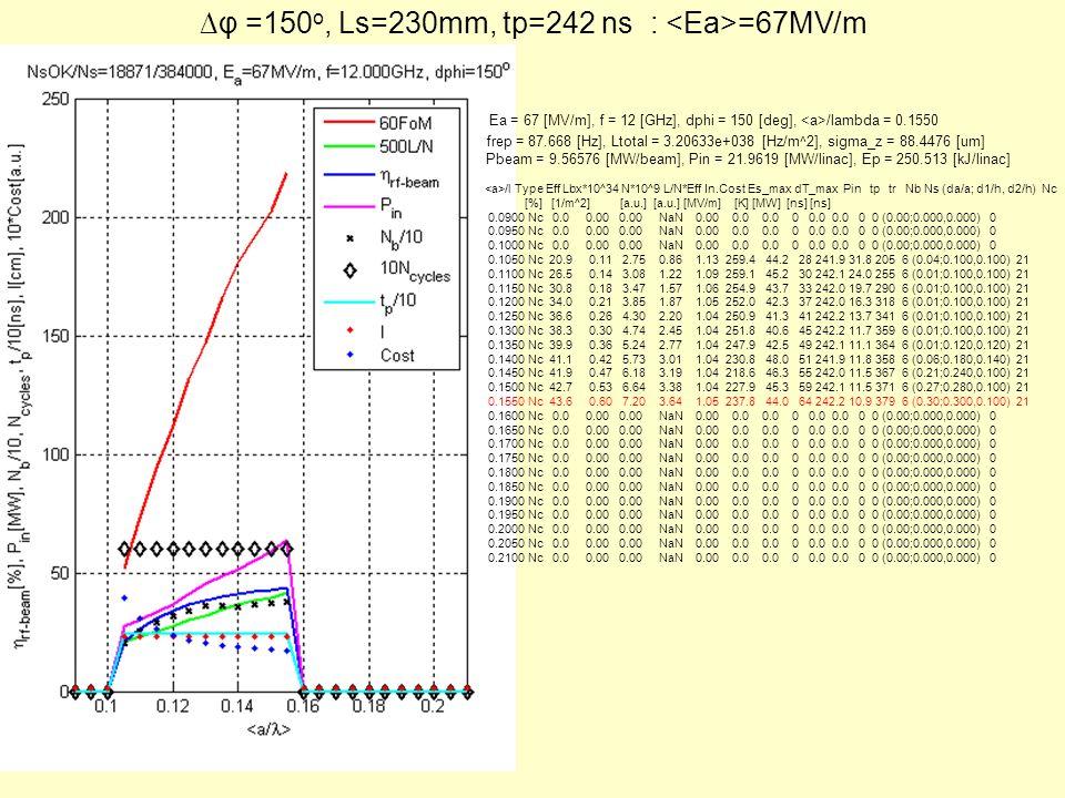 φ =150 o, Ls=230mm, tp=242 ns : =67MV/m Ea = 67 [MV/m], f = 12 [GHz], dphi = 150 [deg], /lambda = 0.1550 frep = 87.668 [Hz], Ltotal = 3.20633e+038 [Hz