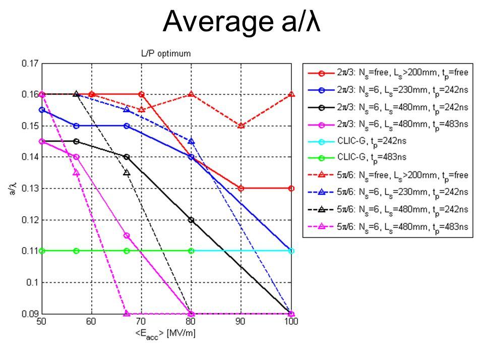 φ =120 o, no 3TeV-constraints : =80MV/m Ea = 80 [MV/m], f = 12 [GHz], dphi = 120 [deg], /lambda = 0.1400 frep = 156.841 [Hz], Ltotal = 2.92825e+038 [Hz/m^2], sigma_z = 66.2816 [um] Pbeam = 10.5935 [MW/beam], Pin = 28.6605 [MW/linac], Ep = 182.736 [kJ/linac] /l Type Eff Lbx*10^34 N*10^9 L/N*Eff In.Cost Es_max dT_max Pin tp tr Nb Ns (da/a; d1/h, d2/h) Nc [%] [1/m^2] [a.u.] [a.u.] [MV/m] [K] [MW] [ns] [ns] 0.0900 Es 41.1 0.06 2.00 1.16 0.95 228.0 55.2 31 629.7 41.3 1500 4 (0.23;0.100,0.100) 24 0.0950 Es 43.8 0.08 2.31 1.50 0.95 225.4 54.2 35 610.0 35.2 1494 4 (0.21;0.100,0.120) 24 0.1000 Es 44.9 0.10 2.58 1.72 0.94 216.7 56.0 38 564.1 31.6 1386 4 (0.26;0.140,0.120) 24 0.1050 Es 42.1 0.13 2.97 1.89 0.95 211.3 56.0 39 594.7 28.0 1199 5 (0.20;0.160,0.160) 24 0.1100 dT 42.6 0.16 3.29 2.09 0.94 210.9 55.9 43 523.3 25.6 1040 5 (0.25;0.200,0.160) 25 0.1150 Ef 43.0 0.20 3.65 2.33 0.94 220.8 55.5 47 494.0 21.0 1005 5 (0.30;0.240,0.140) 24 0.1200 dT 43.1 0.23 3.93 2.48 0.93 235.0 55.6 53 442.8 20.1 883 5 (0.40;0.300,0.120) 26 0.1250 Ef 39.9 0.27 4.30 2.47 0.92 240.8 56.0 58 413.8 18.8 683 6 (0.44;0.300,0.120) 29 0.1300 Pa 39.4 0.34 5.00 2.70 0.94 217.8 55.8 58 380.0 16.2 638 6 (0.29;0.320,0.200) 24 0.1350 Ef 39.0 0.35 5.04 2.70 0.92 258.7 56.0 69 323.3 16.8 515 6 (0.52;0.380,0.120) 30 0.1400 Ef 37.0 0.44 5.76 2.79 0.90 259.5 53.0 85 210.2 15.4 293 6 (0.43;0.280,0.180) 35 0.1450 Pa 34.1 0.51 6.33 2.74 0.92 258.7 56.0 81 227.5 13.1 307 7 (0.43;0.280,0.180) 29 0.1500 Pa 32.6 0.60 7.03 2.78 0.92 257.5 55.6 92 178.8 11.8 233 7 (0.38;0.220,0.220) 29 0.1550 Pa 30.0 0.69 7.68 2.69 0.92 252.6 55.3 97 167.6 11.1 189 8 (0.38;0.240,0.240) 30 0.1600 Pa 27.8 0.78 8.32 2.60 0.91 258.6 55.9 108 128.3 11.3 130 8 (0.38;0.200,0.280) 32 0.1650 Pa 25.5 0.83 9.00 2.36 0.91 258.3 54.4 123 113.4 10.3 96 9 (0.39;0.180,0.280) 37 0.1700 Pa 22.0 0.91 9.93 2.01 0.93 251.0 55.4 128 98.6 9.5 76 10 (0.33;0.140,0.340) 33 0.1750 Pa 20.2 0.95 10.77 1.78 0.94 259.1 55.9 142 82.2 9.1 58 10 (0.32;0.100,0.380) 34 0.1