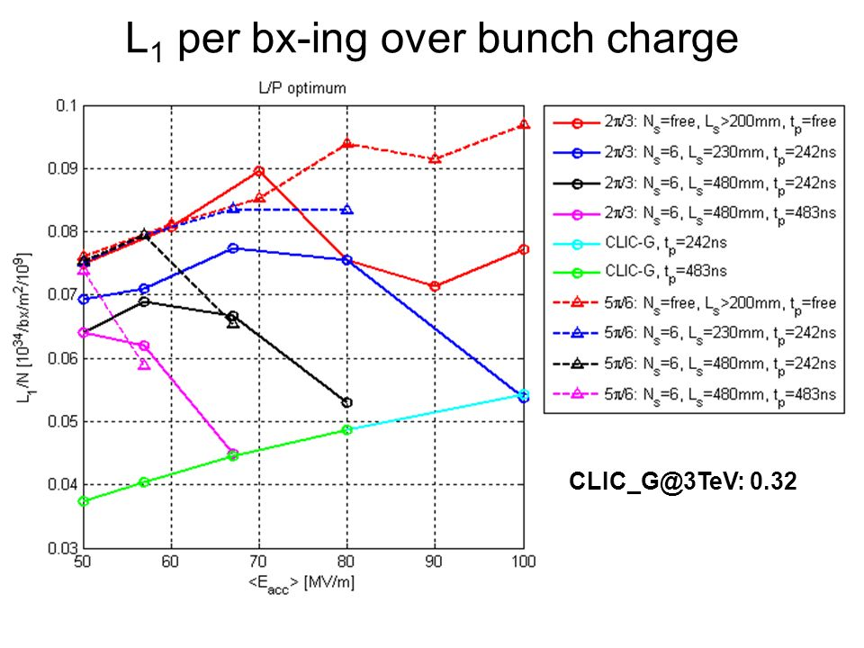 L 1 per bx-ing over bunch charge CLIC_G@3TeV: 0.32