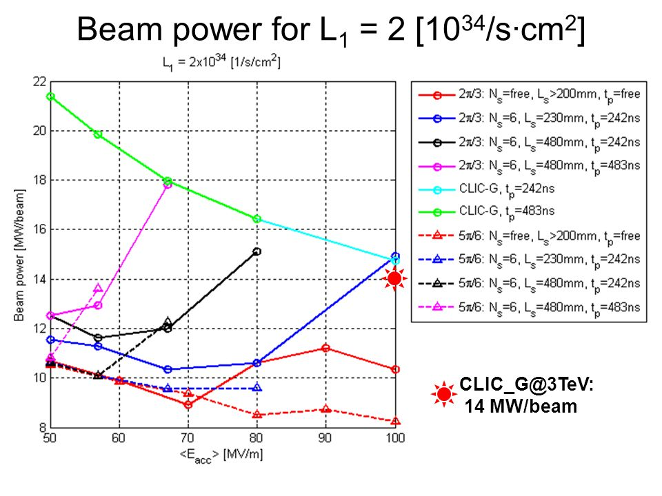 φ =120 o, no 3TeV-constraints : =100MV/m Ea = 100 [MV/m], f = 12 [GHz], dphi = 120 [deg], /lambda = 0.1300 frep = 256.215 [Hz], Ltotal = 2.97654e+038 [Hz/m^2], sigma_z = 53.878 [um] Pbeam = 10.3608 [MW/beam], Pin = 41.167 [MW/linac], Ep = 160.674 [kJ/linac] /l Type Eff Lbx*10^34 N*10^9 L/N*Eff In.Cost Es_max dT_max Pin tp tr Nb Ns (da/a; d1/h, d2/h) Nc [%] [1/m^2] [a.u.] [a.u.] [MV/m] [K] [MW] [ns] [ns] 0.0900 Es 0.0 0.00 0.00 NaN 0.00 0.0 0.0 0 0.0 0.0 0 0 (0.00;0.000,0.000) 0 0.0950 Es 0.0 0.00 0.00 NaN 0.00 0.0 0.0 0 0.0 0.0 0 0 (0.00;0.000,0.000) 0 0.1000 Es 27.2 0.13 2.96 1.20 0.81 260.0 55.5 51 292.0 41.0 404 5 (0.20;0.140,0.180) 24 0.1050 dT 29.4 0.16 3.25 1.43 0.80 260.0 56.0 57 275.1 31.4 415 5 (0.34;0.220,0.120) 24 0.1100 dT 29.1 0.20 3.68 1.57 0.80 259.9 55.6 63 230.7 25.8 338 5 (0.30;0.240,0.140) 24 0.1150 dT 27.5 0.25 4.14 1.67 0.80 255.9 56.0 64 237.2 26.3 298 6 (0.29;0.260,0.180) 24 0.1200 Ef 27.0 0.30 4.60 1.79 0.79 258.9 55.7 71 205.5 23.3 251 6 (0.28;0.280,0.200) 24 0.1250 dT 26.2 0.37 5.13 1.89 0.79 259.9 54.4 79 172.4 19.0 204 6 (0.28;0.320,0.200) 24 0.1300 dT 25.2 0.44 5.65 1.94 0.79 259.4 55.4 85 160.2 19.3 179 6 (0.28;0.360,0.240) 24 0.1350 Pa 23.3 0.52 6.24 1.93 0.79 259.6 55.8 90 150.1 17.6 148 7 (0.28;0.360,0.260) 24 0.1400 Pa 21.2 0.59 6.80 1.84 0.80 259.8 54.4 96 139.3 15.6 122 8 (0.30;0.400,0.260) 24 0.1450 Pa 18.8 0.68 7.48 1.72 0.80 259.5 53.7 103 121.8 13.9 93 9 (0.29;0.400,0.280) 24 0.1500 Pa 17.2 0.78 8.19 1.65 0.81 259.5 51.0 115 99.7 12.1 71 9 (0.27;0.400,0.300) 24 0.1550 Pa 15.0 0.86 8.91 1.45 0.82 259.2 46.5 126 83.1 10.1 52 10 (0.28;0.400,0.280) 24 0.1600 Pa 12.6 0.95 9.68 1.24 0.84 259.5 42.2 140 67.1 8.5 36 11 (0.27;0.380,0.280) 24 0.1650 Pa 10.6 1.02 10.57 1.03 0.86 259.5 43.3 152 57.8 8.2 26 12 (0.25;0.360,0.320) 24 0.1700 Pa 7.9 1.10 11.48 0.76 0.91 259.4 41.9 166 47.7 7.5 16 14 (0.22;0.340,0.360) 24 0.1750 Pa 6.0 1.16 12.44 0.56 0.96 259.7 37.4 185 37.7 6.4 10 15 (0.21;0.320,0.360) 24 0.1800 Pa 4.3 1.21 13.40 0.39 1.05 25