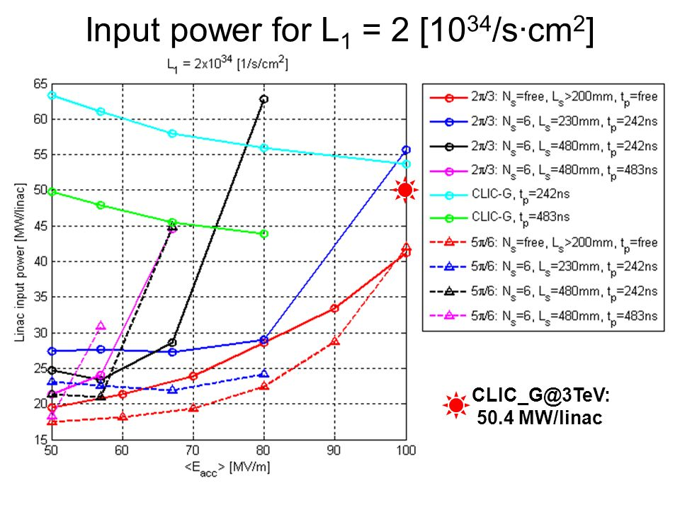 Input power for L 1 = 2 [10 34 /s·cm 2 ] CLIC_G@3TeV: 50.4 MW/linac