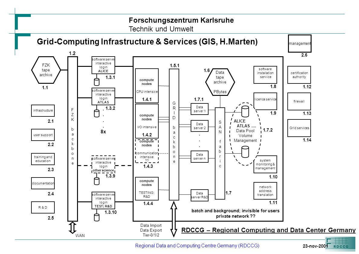 Forschungszentrum Karlsruhe Technik und Umwelt Regional Data and Computing Centre Germany (RDCCG) RDCCG Evolution (available capacity) 30% rolling upgrade each year after 2007 month/year LHC+nLHC 11/20014/20024/20034/2004200520072007+ CPU /kSI95191946134896+276 Disk /TByte7451132034371421+450 Tape /TByte71112113458063737+2818 FTE Evolution 2002 - 2005 Support: 5 - 30 Development: 8 - 10 New office building to accommodate 130 FTE in 2005 Networking Evolution 2002 - 2005 1) RDCCG to CERN/FermiLab/SLAC (Permanent point to point): 1 GBit/s – 10 GBit/s => 2 GBit/s could be arranged on a very short timescale 2) RDCCG to general Internet: 34 MBit/s – 100 MBit/s => Current situation, generally less affordable than 1)