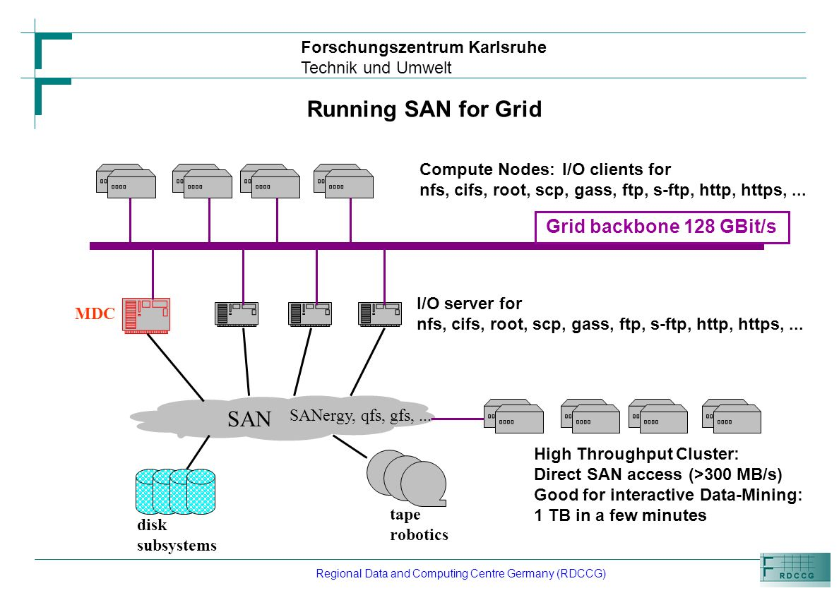 Forschungszentrum Karlsruhe Technik und Umwelt Regional Data and Computing Centre Germany (RDCCG) Running SAN for Grid Compute Nodes: I/O clients for nfs, cifs, root, scp, gass, ftp, s-ftp, http, https,...