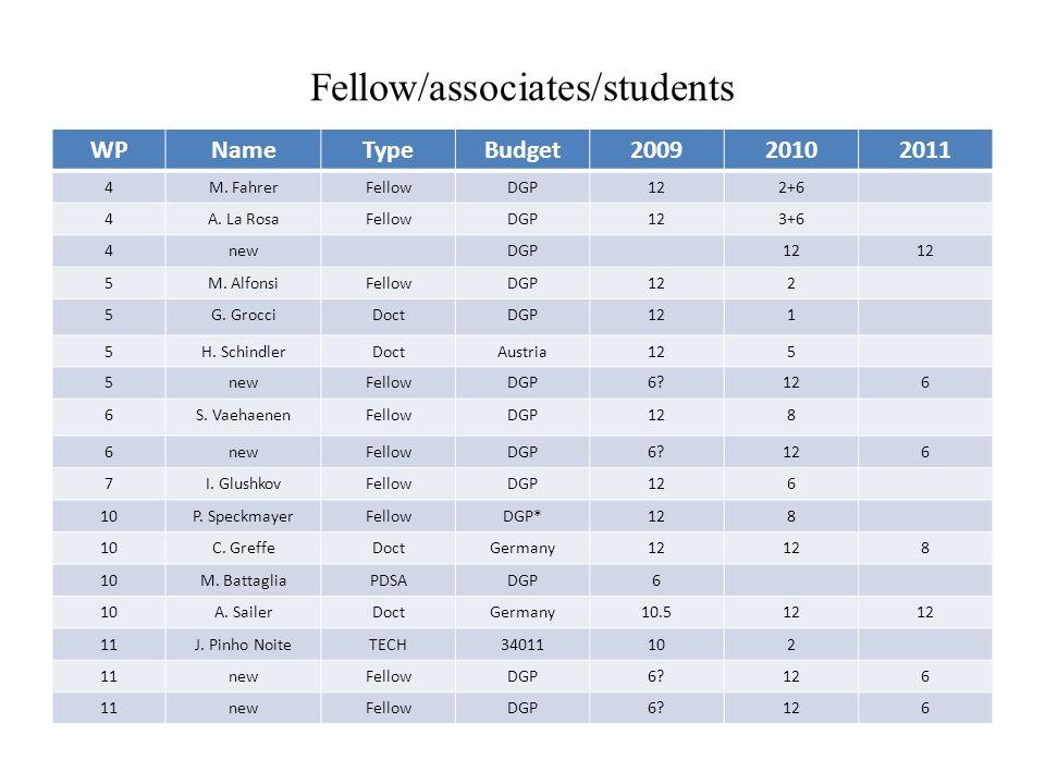 Fellow/associates/students WPNameTypeBudget200920102011 4M.