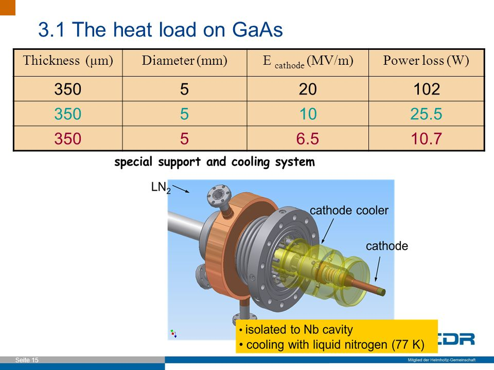 Seite 15 Thickness (μm)Diameter (mm)E cathode (MV/m)Power loss (W) 350520102 35051025.5 35056.510.7 3.1 The heat load on GaAs