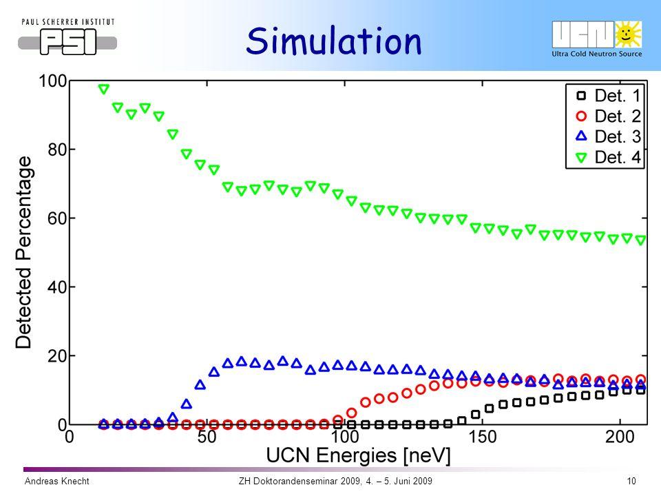 Andreas Knecht10ZH Doktorandenseminar 2009, 4. – 5. Juni 2009 Simulation