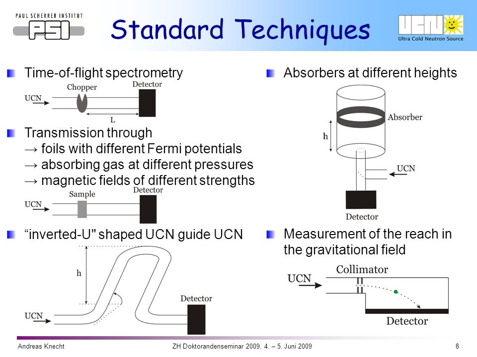 Andreas Knecht8ZH Doktorandenseminar 2009, 4. – 5. Juni 2009 Standard Techniques Time-of-flight spectrometryAbsorbers at different heights Transmissio