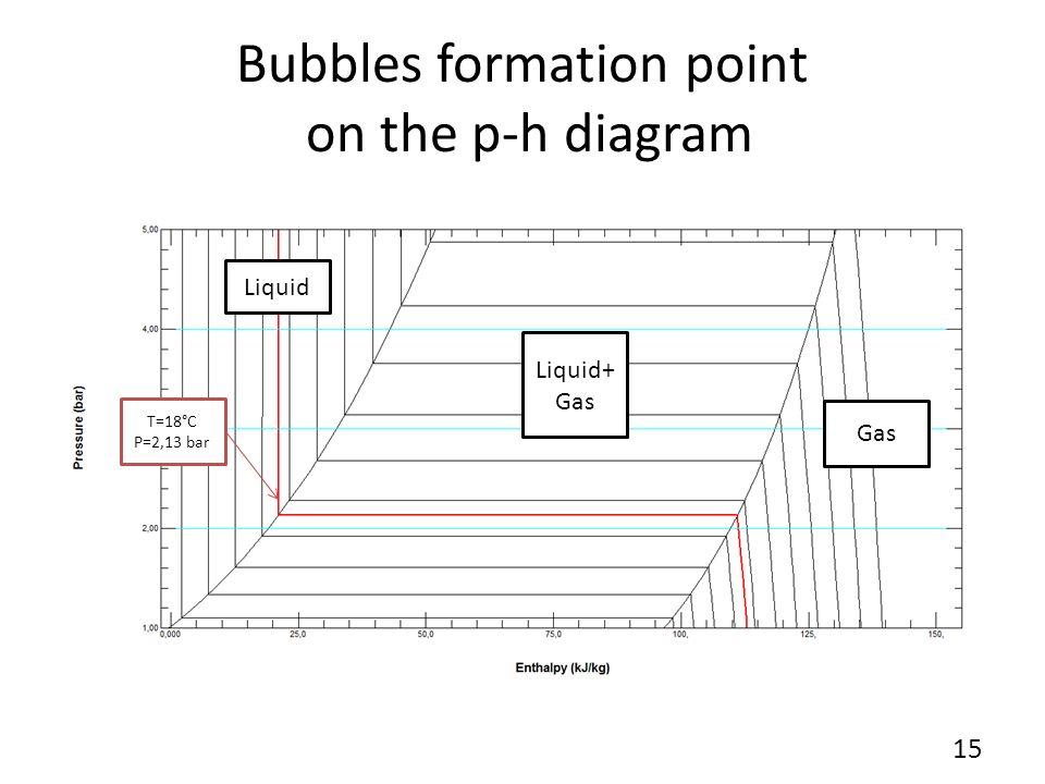 Bubbles formation point on the p-h diagram Liquid Liquid+ Gas Gas T=18°C P=2,13 bar 15
