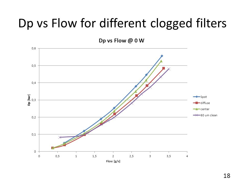 Dp vs Flow for different clogged filters 18