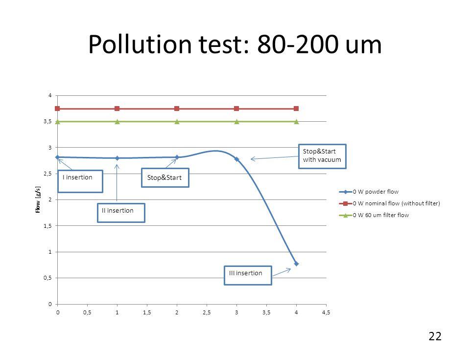 Pollution test: 80-200 um Stop&Start 22