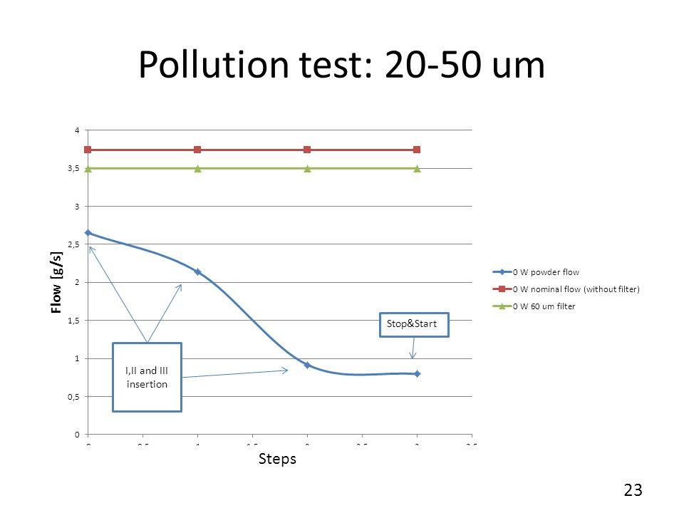 Pollution test: 20-50 um I,II and III insertion Steps 23