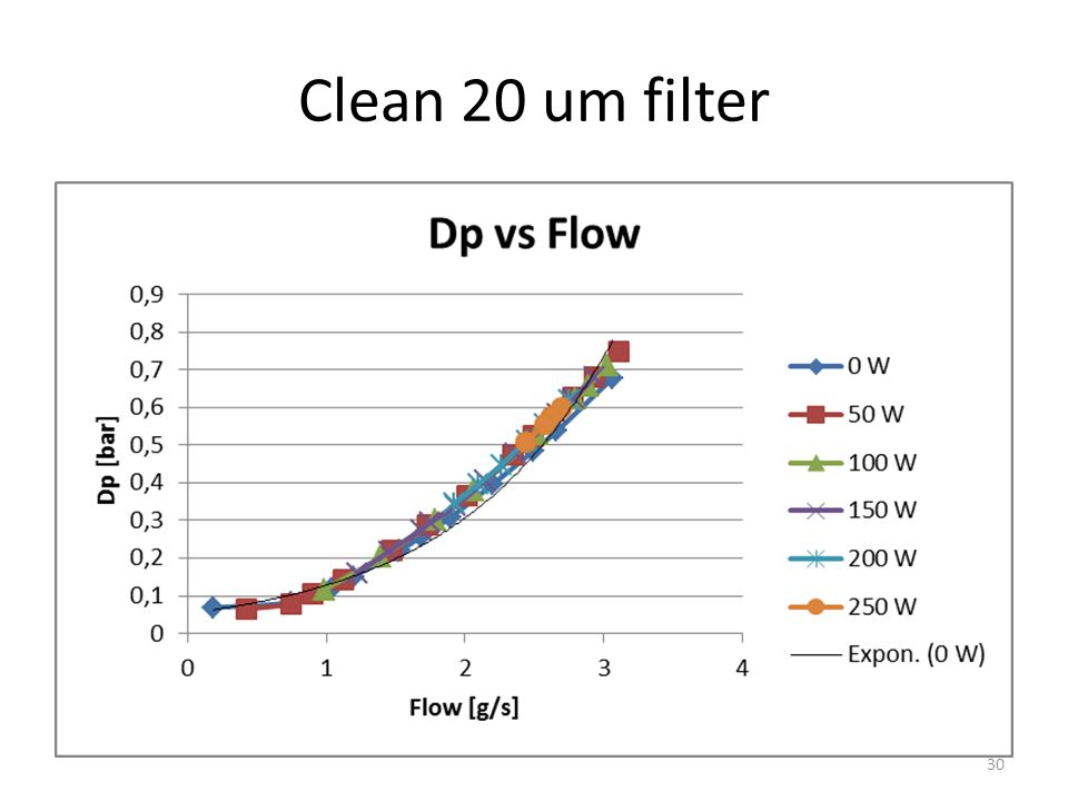 Clean 20 um filter 30