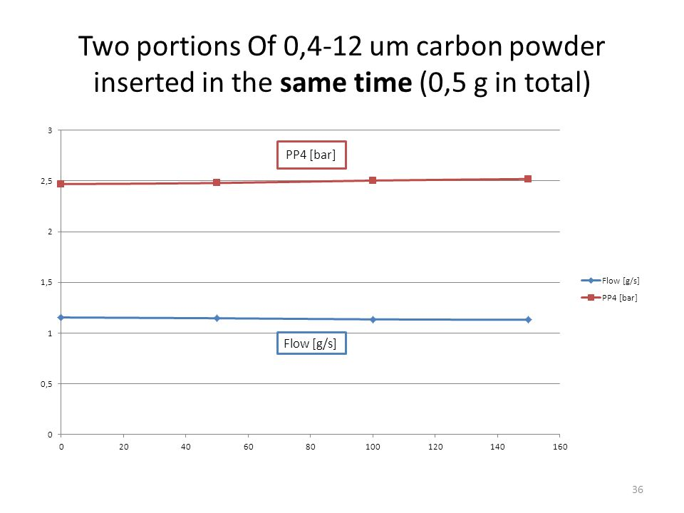 Two portions Of 0,4-12 um carbon powder inserted in the same time (0,5 g in total) PP4 [bar] 36