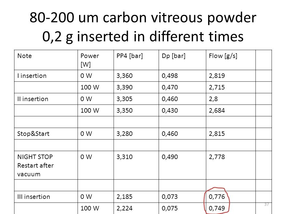 80-200 um carbon vitreous powder 0,2 g inserted in different times NotePower [W] PP4 [bar]Dp [bar]Flow [g/s] I insertion0 W3,3600,4982,819 100 W3,3900,4702,715 II insertion0 W3,3050,4602,8 100 W3,3500,4302,684 Stop&Start0 W3,2800,4602,815 NIGHT STOP Restart after vacuum 0 W3,3100,4902,778 III insertion0 W2,1850,0730,776 100 W2,2240,0750,749 37
