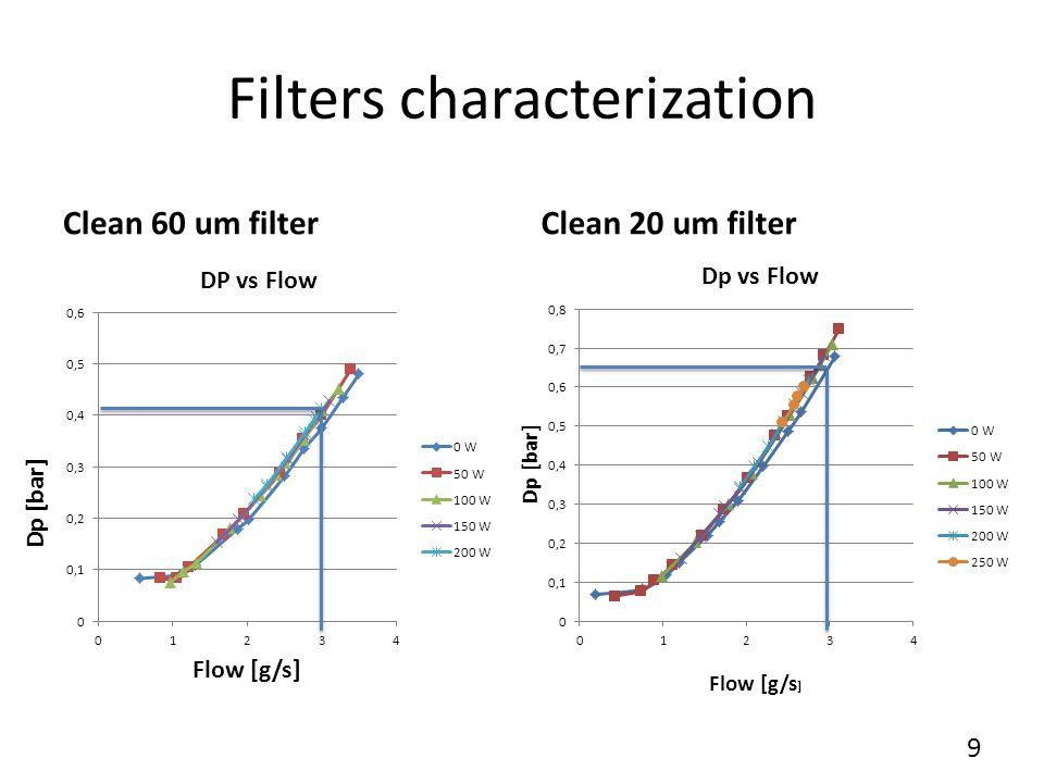 Filters characterization Clean 60 um filterClean 20 um filter 9