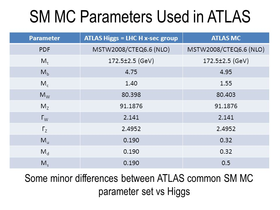 SM MC Parameters Used in ATLAS Some minor differences between ATLAS common SM MC parameter set vs Higgs ParameterATLAS Higgs = LHC H x-sec groupATLAS MC PDFMSTW2008/CTEQ6.6 (NLO) MtMt 172.5±2.5 (GeV) MbMb 4.754.95 McMc 1.401.55 MWMW 80.39880.403 MZMZ 91.1876 ΓWΓW 2.141 ΓZΓZ 2.4952 MuMu 0.1900.32 MdMd 0.1900.32 MsMs 0.1900.5