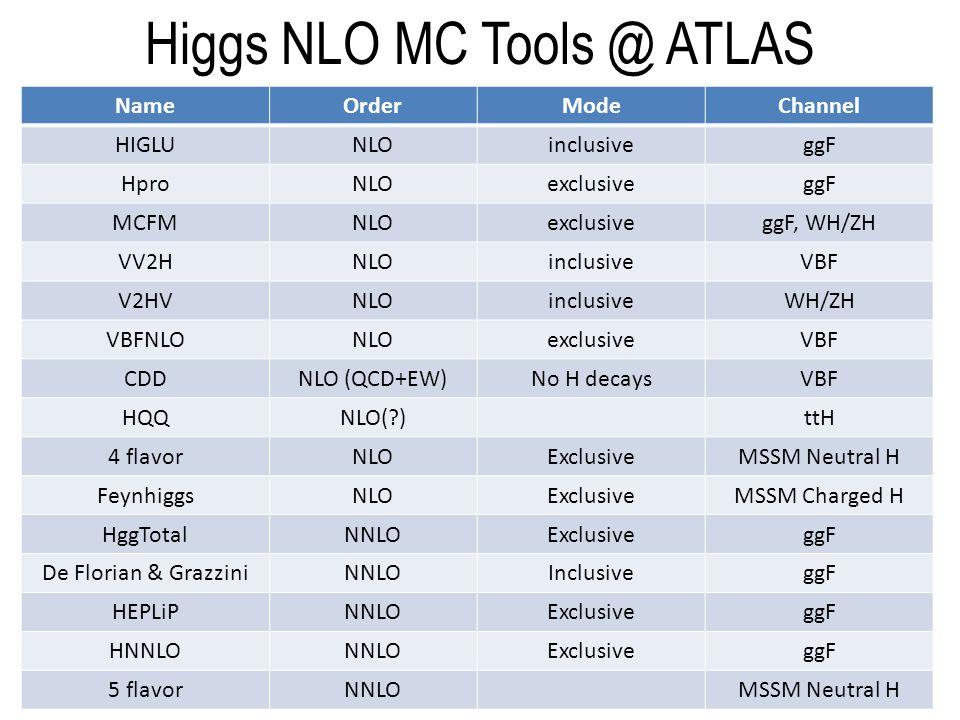 Higgs NLO MC Tools @ ATLAS NameOrderModeChannel HIGLUNLOinclusiveggF HproNLOexclusiveggF MCFMNLOexclusiveggF, WH/ZH VV2HNLOinclusiveVBF V2HVNLOinclusiveWH/ZH VBFNLONLOexclusiveVBF CDDNLO (QCD+EW)No H decaysVBF HQQNLO(?)ttH 4 flavorNLOExclusiveMSSM Neutral H FeynhiggsNLOExclusiveMSSM Charged H HggTotalNNLOExclusiveggF De Florian & GrazziniNNLOInclusiveggF HEPLiPNNLOExclusiveggF HNNLONNLOExclusiveggF 5 flavorNNLOMSSM Neutral H