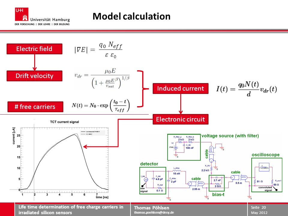 Thomas Pöhlsen thomas.poehlsen@desy.de Model calculation Life time determination of free charge carriers in irradiated silicon sensors May 2012 Seite 20 Induced current Drift velocity # free carriers Electric field Electronic circuit