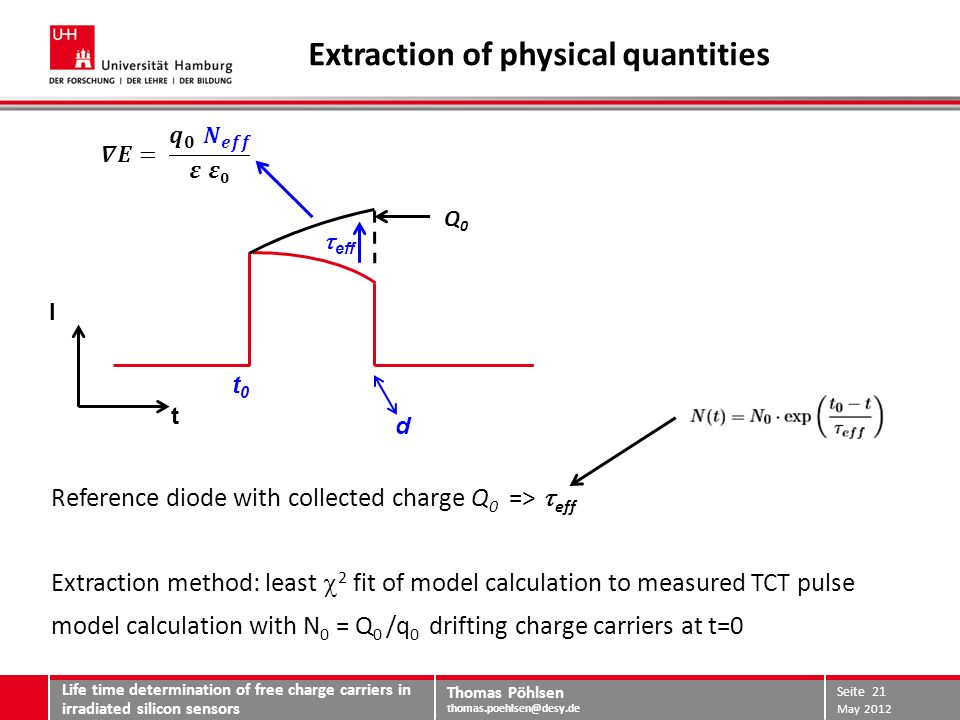 Thomas Pöhlsen thomas.poehlsen@desy.de Extraction of physical quantities Reference diode with collected charge Q 0 => eff Extraction method: least 2 f