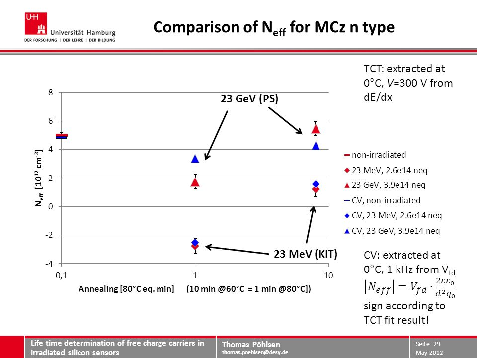 Thomas Pöhlsen thomas.poehlsen@desy.de Comparison of N eff for MCz n type 23 MeV (KIT) 23 GeV (PS) May 2012 Life time determination of free charge carriers in irradiated silicon sensors Seite 29